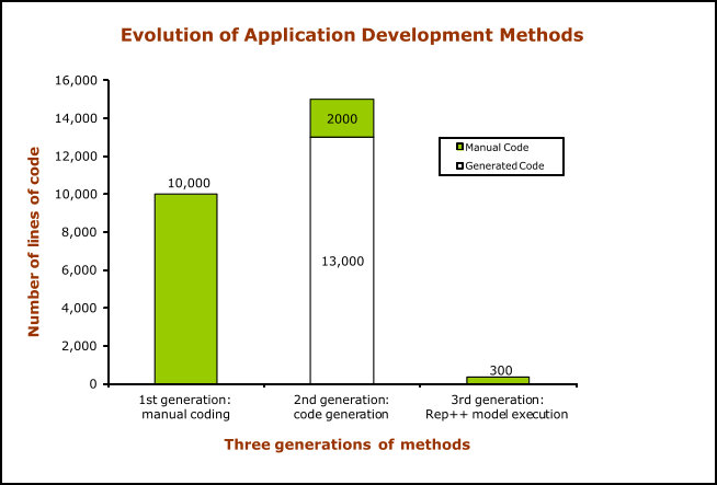 Number of Code Lines vs. Development Approach